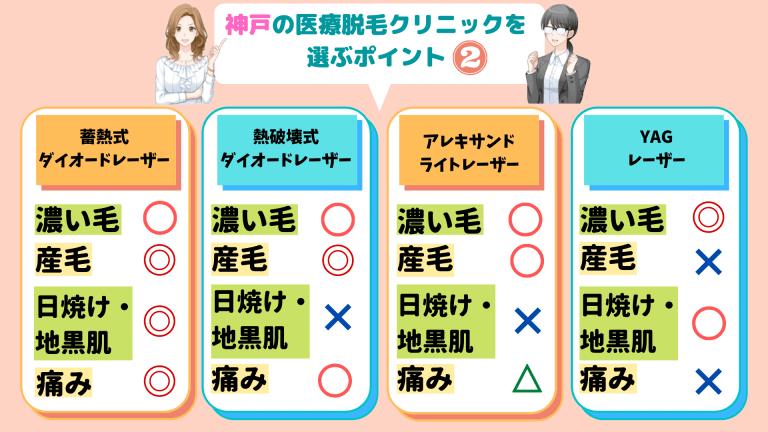 神戸の医療脱毛クリニックを選ぶポイント2